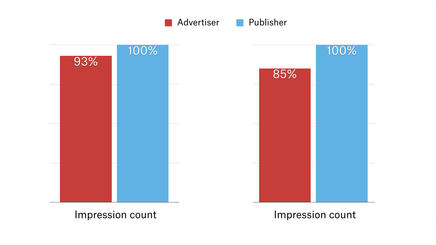 Impression discrepancies between advertisers and publishers